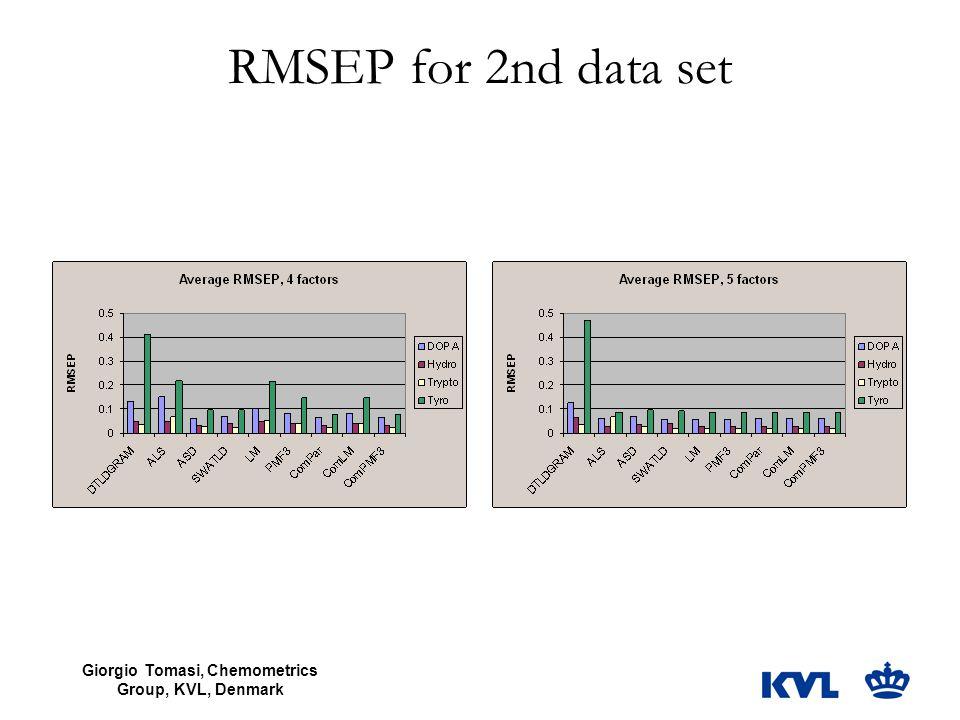 Giorgio Tomasi, Chemometrics Group, KVL, Denmark RMSEP for 2nd data set