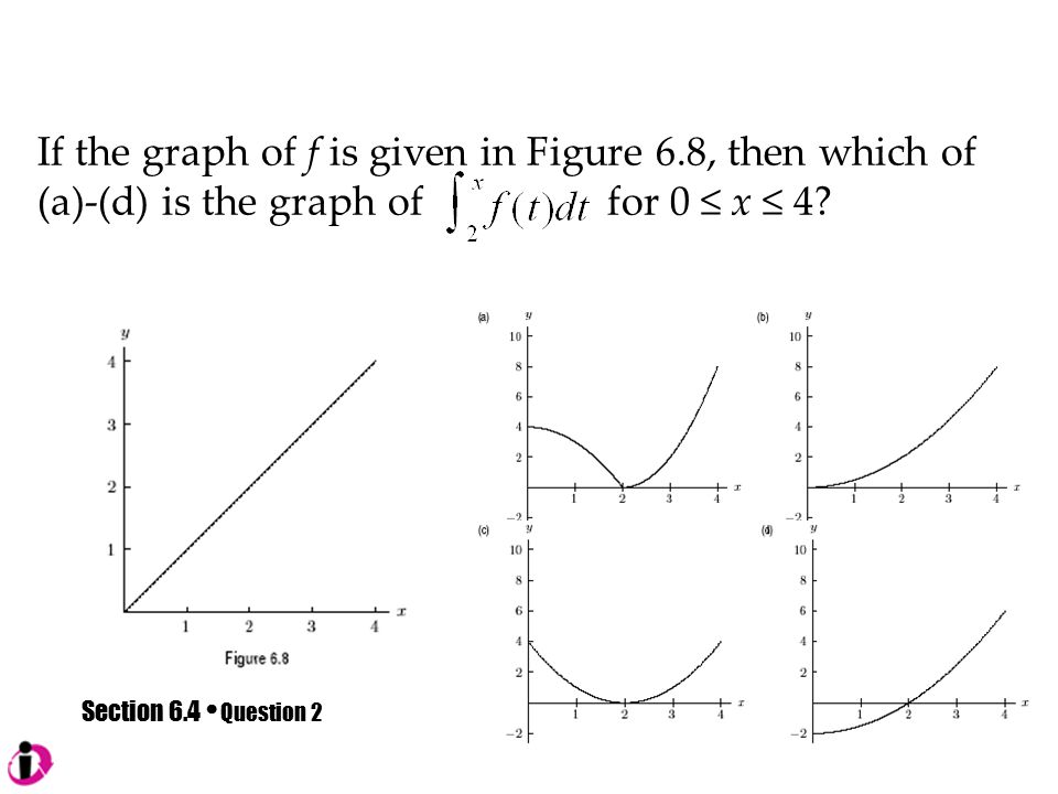 Section 6.4 Question 2 If the graph of f is given in Figure 6.8, then which of (a)-(d) is the graph of for 0 ≤ x ≤ 4
