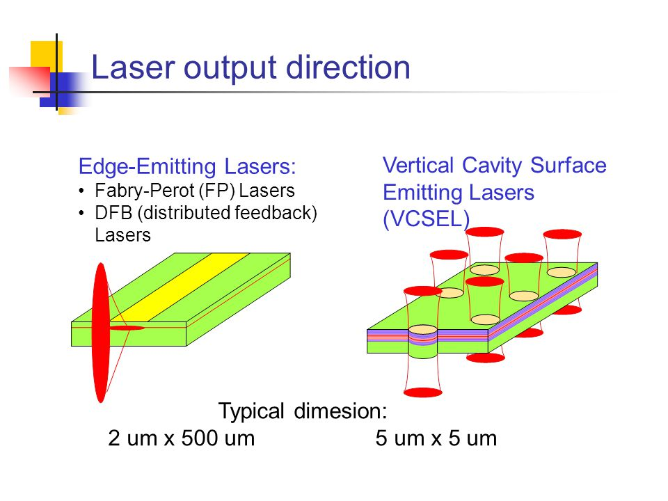 Laser output direction Edge-Emitting Lasers: Fabry-Perot (FP) Lasers DFB (distributed feedback) Lasers Vertical Cavity Surface Emitting Lasers (VCSEL) Typical dimesion: 2 um x 500 um5 um x 5 um
