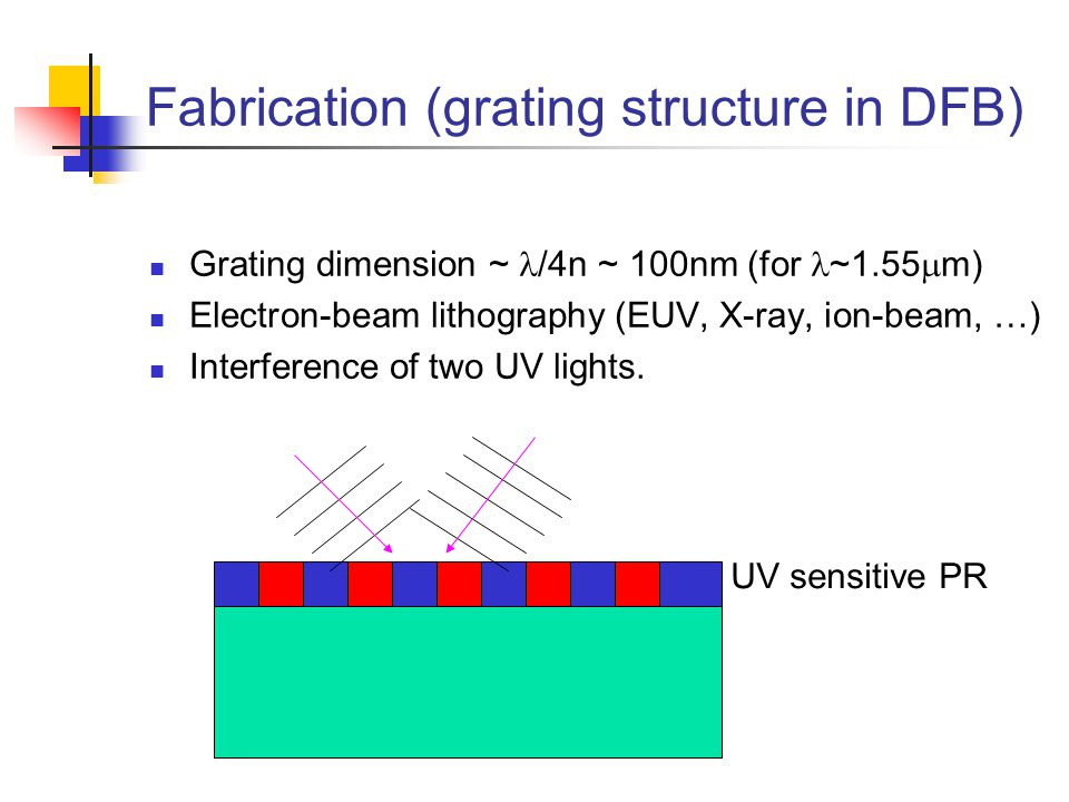 Fabrication (grating structure in DFB) Grating dimension ~ /4n ~ 100nm (for ~1.55  m) Electron-beam lithography (EUV, X-ray, ion-beam, …) Interference of two UV lights.