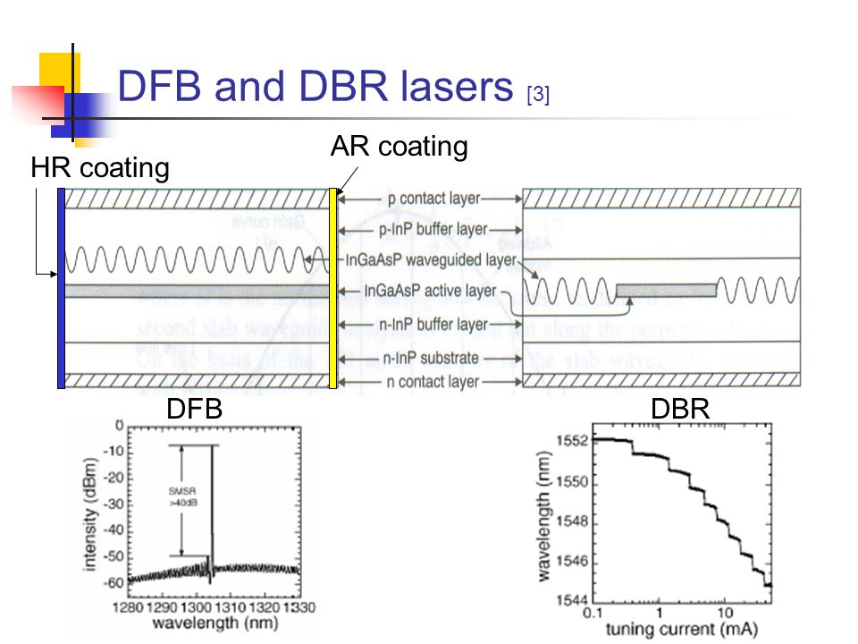 Index- x Gain(Loss)-Coupled DFBs [2] Index-coupled DFB lasers have two degenerate (longitudinal) modes Mode selection is based on facet phase  very tricky and unreproducible Gain- or loss- coupled DFB Single wavelength More difficult to fabricate
