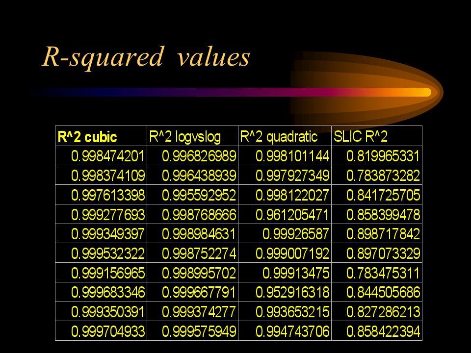 R-squared values