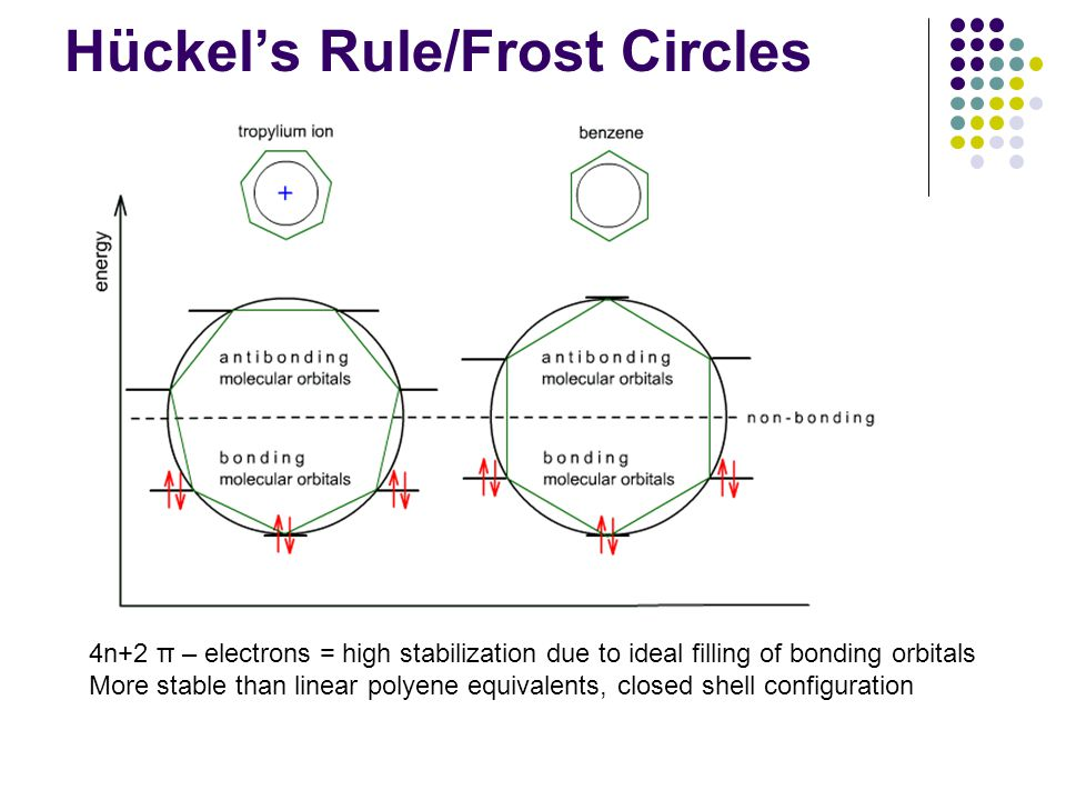 Hückel's Rule/Frost Circles 4n+2 π – electrons = high stabilization due to ideal filling of bonding orbitals More stable than linear polyene equivalents, closed shell configuration