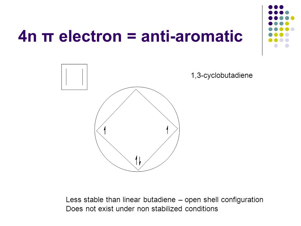 4n π electron = anti-aromatic 1,3-cyclobutadiene Less stable than linear butadiene – open shell configuration Does not exist under non stabilized conditions