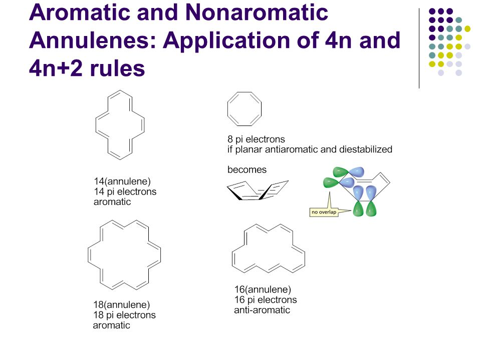 Aromatic and Nonaromatic Annulenes: Application of 4n and 4n+2 rules