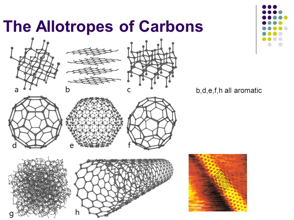 The Allotropes of Carbons b,d,e,f,h all aromatic