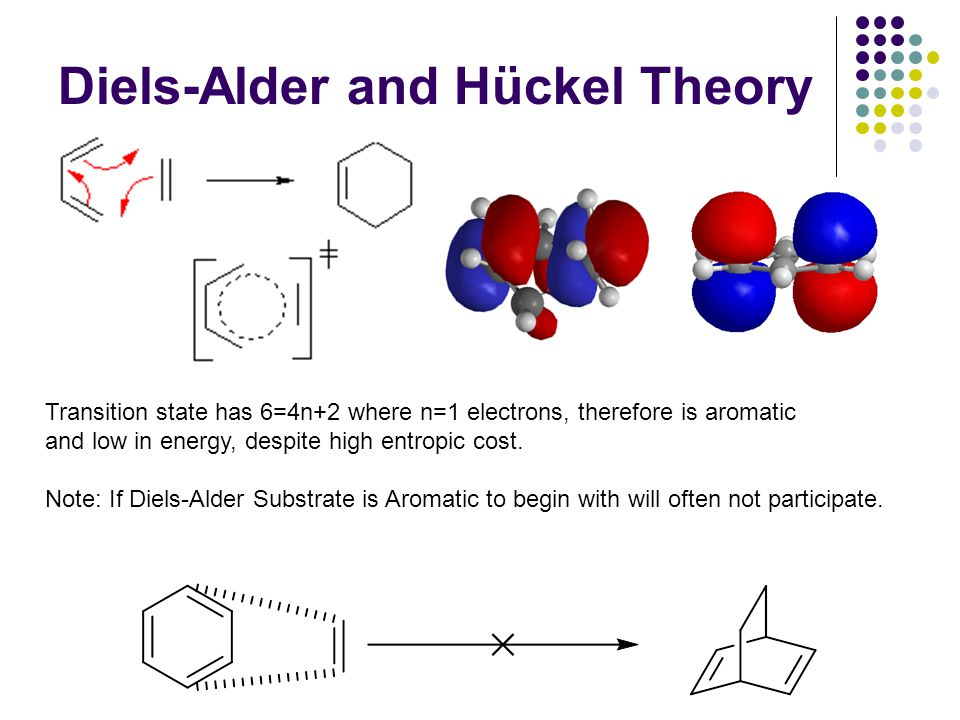 Diels-Alder and Hückel Theory Transition state has 6=4n+2 where n=1 electrons, therefore is aromatic and low in energy, despite high entropic cost.