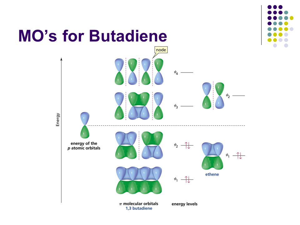 MO's for Butadiene