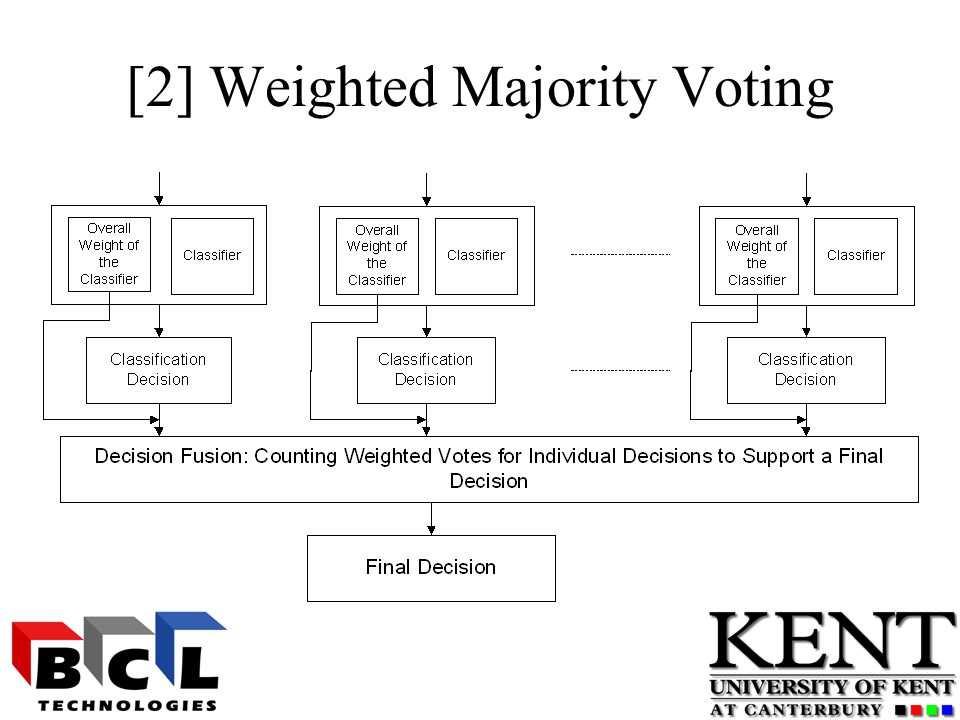 [2] Weighted Majority Voting