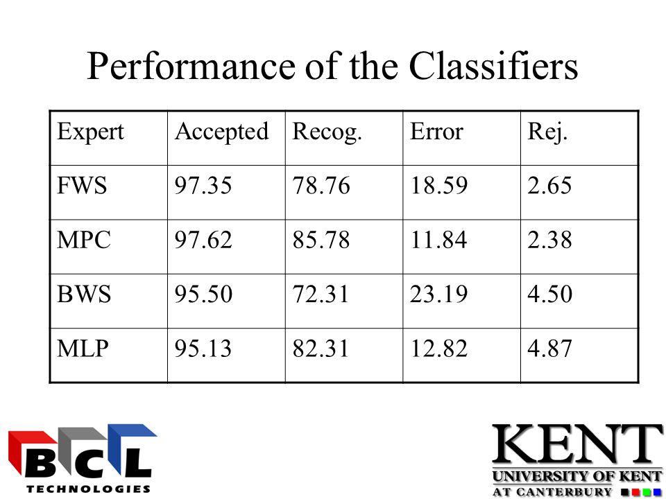 Performance of the Classifiers ExpertAcceptedRecog.ErrorRej.