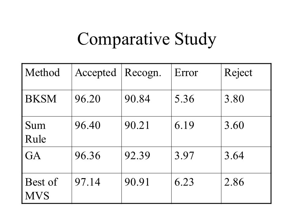 Comparative Study MethodAcceptedRecogn.ErrorReject BKSM96.2090.845.363.80 Sum Rule 96.4090.216.193.60 GA96.3692.393.973.64 Best of MVS 97.1490.916.232.86