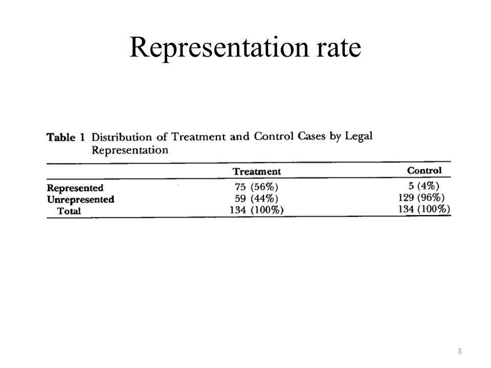 Representation rate 8