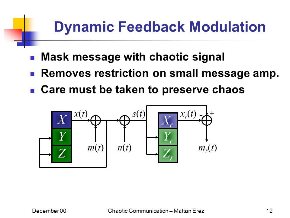 December 00Chaotic Communication – Mattan Erez12 Dynamic Feedback Modulation Mask message with chaotic signal Removes restriction on small message amp.