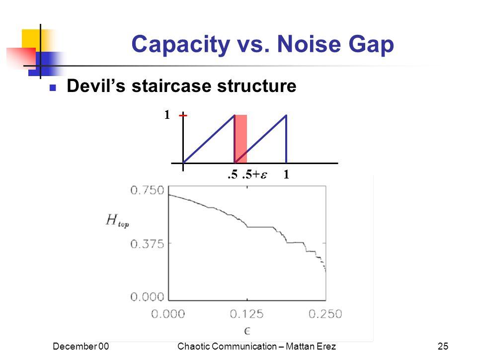 December 00Chaotic Communication – Mattan Erez25 Capacity vs.