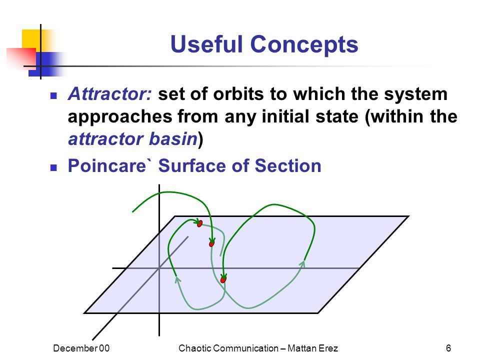December 00Chaotic Communication – Mattan Erez6 Useful Concepts Attractor: set of orbits to which the system approaches from any initial state (within the attractor basin) Poincare` Surface of Section