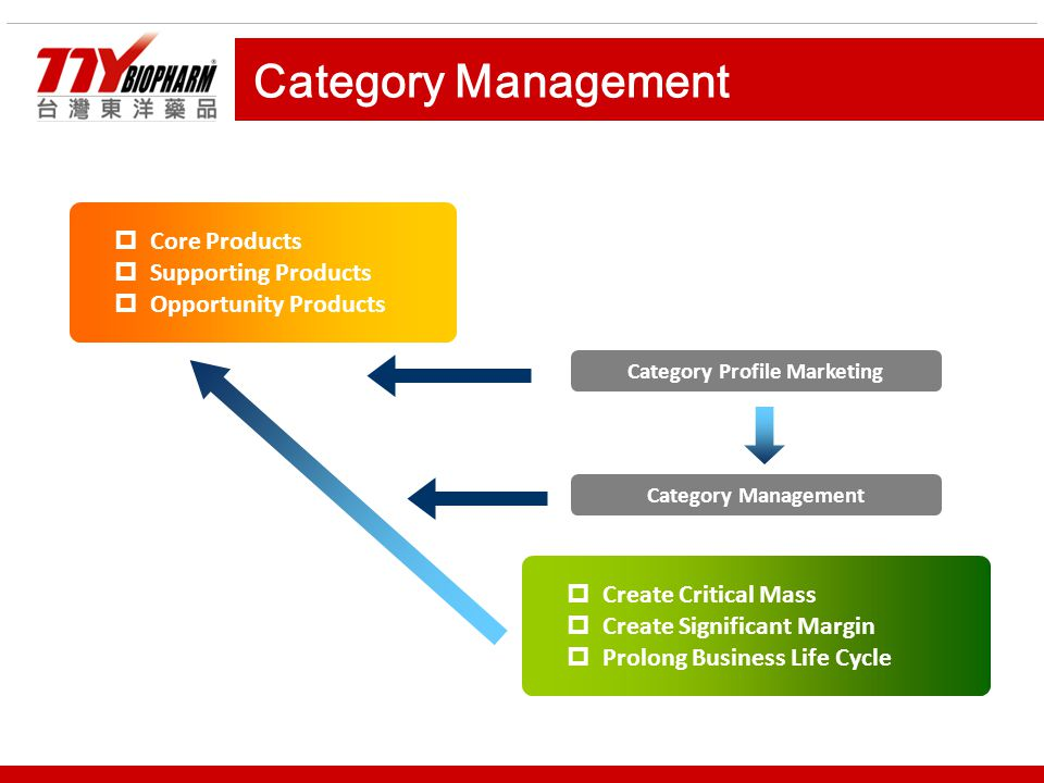 Category Management  Core Products  Supporting Products  Opportunity Products  Create Critical Mass  Create Significant Margin  Prolong Business Life Cycle Category Profile Marketing Category Management