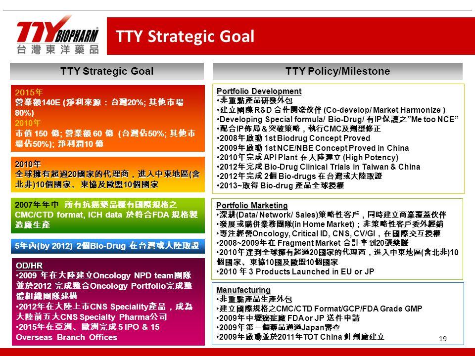 19 TTY Strategic Goal 2015 年 營業額 140E ( 淨利來源:台灣 20%; 其他市場 80%) 2010 年 市值 150 億 ; 營業額 60 億 ( 台灣佔 50%; 其他市 場佔 50%); 淨利潤 10 億 2010 年 全球擁有超過 20 國家的代理商,進入中東地區 ( 含 北非 )10 個國家、東協及歐盟 10 個國家 5 年內 (by 2012) 2 個 Bio-Drug 在台灣或大陸取證 2007 年年中 所有抗癌藥品擁有國際規格之 CMC/CTD format, ICH data 於符合 FDA 規格製 造廠生產 TTY Strategic GoalTTY Policy/Milestone Portfolio Development 非重點產品研發外包 建立國際 R&D 合作開發伙伴 (Co-develop/ Market Harmonize ) Developing Special formula/ Bio-Drug/ 有 IP 保護之 Me too NCE 配合 IP 佈局&突破策略,執行 CMC 及劑型修正 2008 年啟動 1st Biodrug Concept Proved 2009 年啟動 1st NCE/NBE Concept Proved in China 2010 年完成 API Plant 在大陸建立 (High Potency) 2012 年完成 Bio-Drug Clinical Trials in Taiwan & China 2012 年完成 2 個 Bio-drugs 在台灣或大陸取證 2013~ 取得 Bio-drug 產品全球授權 Portfolio Marketing 深耕 (Data/ Network/ Sales) 策略性客戶,同時建立商業覆蓋伙伴 發展或購併業務團隊 (in Home Market) ;非策略性客戶委外經銷 專注經營 Oncology, Critical ID, CNS, CV/GI ,在國際交互授權 2008~2009 年在 Fragment Market 合計拿到 20 張藥證 2010 年達到全球擁有超過 20 國家的代理商,進入中東地區 ( 含北非 )10 個國家、東協 10 國及歐盟 10 個國家 2010 年 3 Products Launched in EU or JP Manufacturing 非重點產品生產外包 建立國際規格之 CMC/CTD Format/GCP/FDA Grade GMP 2009 年中壢癌症廠 FDA or JP 送件申請 2009 年第一個藥品通過 Japan 審查 2009 年啟動並於 2011 年 TOT China 針劑廠建立 OD/HR 2009 年在大陸建立 Oncology NPD team 團隊 並於 2012 完成整合 Oncology Portfolio 完成整 體組織團隊建構 2012 年在大陸上市 CNS Speciality 產品,成為 大陸前五大 CNS Specialty Pharma 公司 2015 年在亞洲、歐洲完成 5 IPO & 15 Overseas Branch Offices