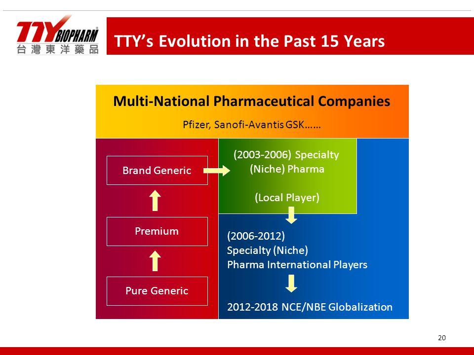 20 TTY's Evolution in the Past 15 Years Multi-National Pharmaceutical Companies Pfizer, Sanofi-Avantis GSK…… (2006-2012) Specialty (Niche) Pharma International Players 2012-2018 NCE/NBE Globalization (2003-2006) Specialty (Niche) Pharma (Local Player) Brand Generic Pure Generic Premium