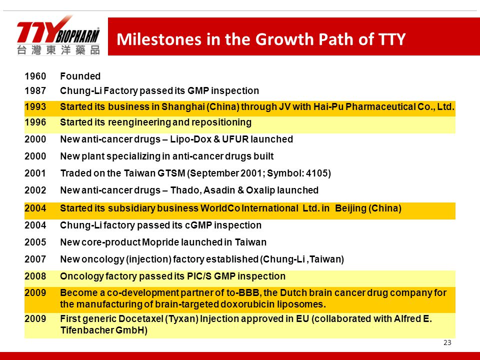 23 Milestones in the Growth Path of TTY 1960 Founded 1987Chung-Li Factory passed its GMP inspection 1993Started its business in Shanghai (China) through JV with Hai-Pu Pharmaceutical Co., Ltd.