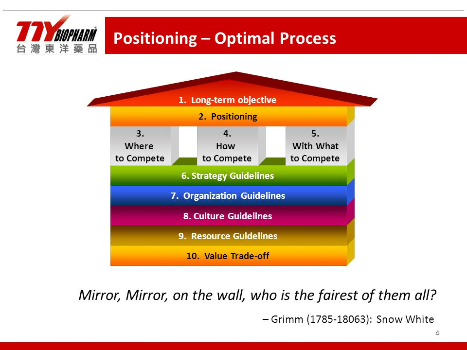 4 Positioning – Optimal Process 10. Value Trade-off 9.