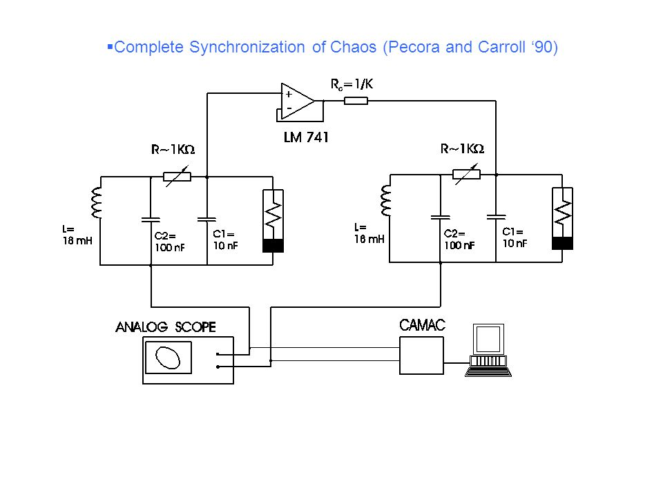  Complete Synchronization of Chaos (Pecora and Carroll '90)