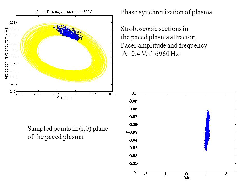 Phase synchronization of plasma Stroboscopic sections in the paced plasma attractor; Pacer amplitude and frequency A=0.4 V, f=6960 Hz Sampled points in (r,  ) plane of the paced plasma