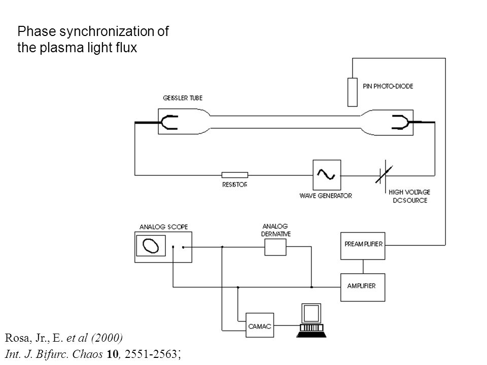 Rosa, Jr., E. et al (2000) Int. J. Bifurc. Chaos 10, 2551-2563 ; Phase synchronization of the plasma light flux