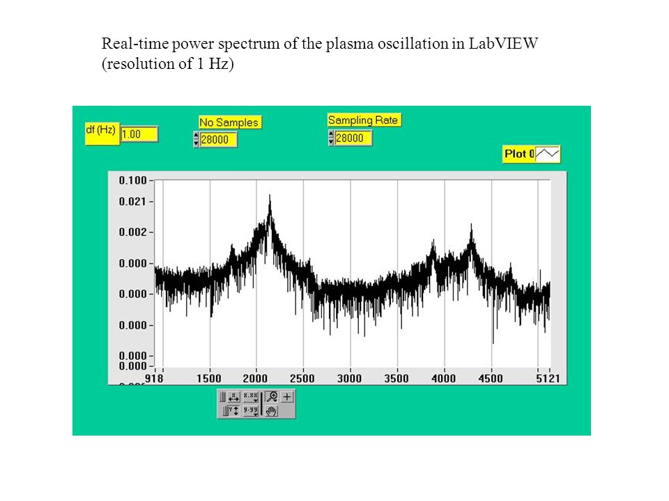 Real-time power spectrum of the plasma oscillation in LabVIEW (resolution of 1 Hz)