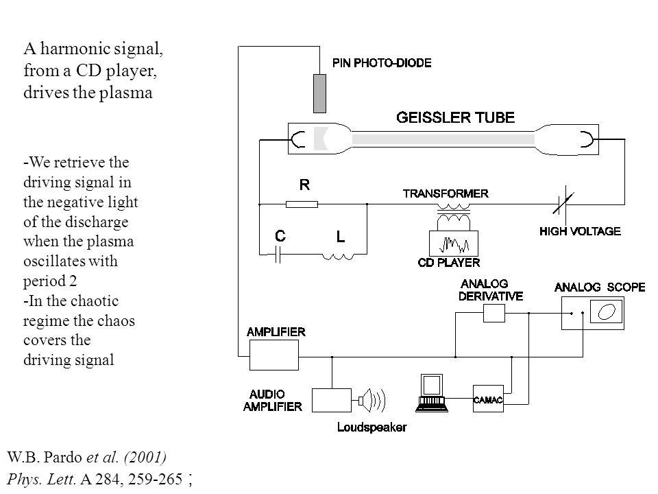 W.B. Pardo et al. (2001) Phys. Lett. A 284, 259-265 ; A harmonic signal, from a CD player, drives the plasma - We retrieve the driving signal in the n