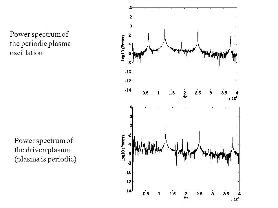 Power spectrum of the periodic plasma oscillation Power spectrum of the driven plasma (plasma is periodic)