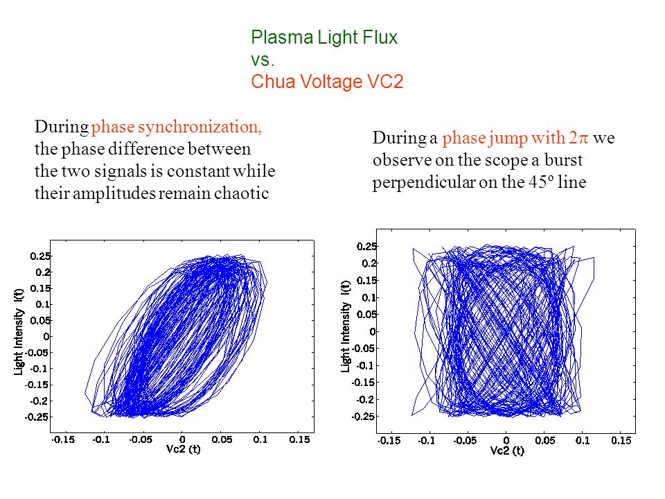 During phase synchronization, the phase difference between the two signals is constant while their amplitudes remain chaotic Plasma Light Flux vs.