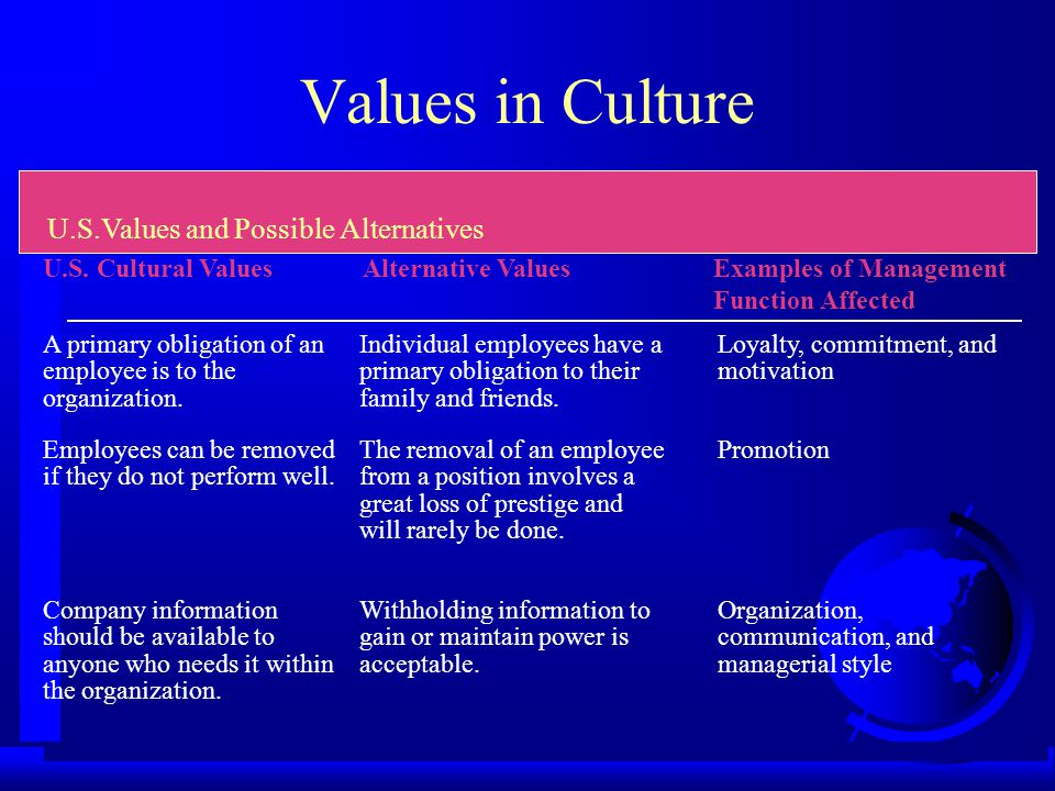 Values in Culture U.S. Cultural ValuesAlternative ValuesExamples of Management Function Affected U.S.Values and Possible Alternatives Individuals can