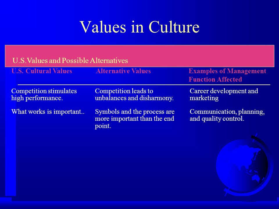 Values in Culture U.S. Cultural ValuesAlternative ValuesExamples of Management Function Affected U.S.Values and Possible Alternatives A primary obliga