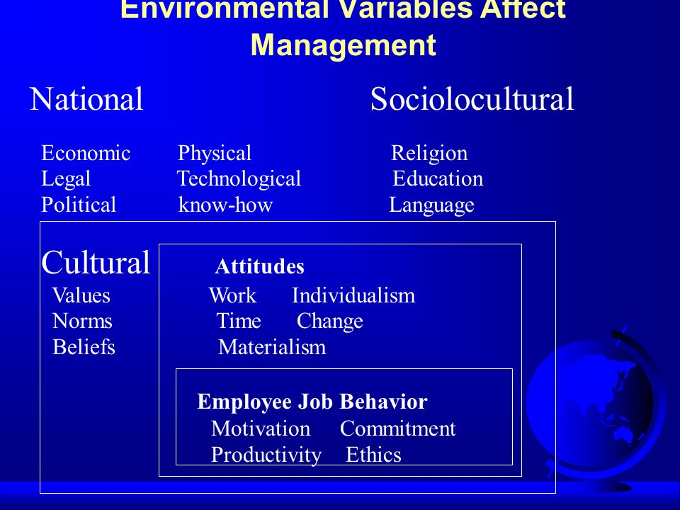Environmental Variables Affect Management National Sociolocultural Economic Physical Religion Legal Technological Education Political know-how Language Cultural Attitudes Values Work Individualism Norms Time Change Beliefs Materialism Employee Job Behavior Motivation Commitment Productivity Ethics