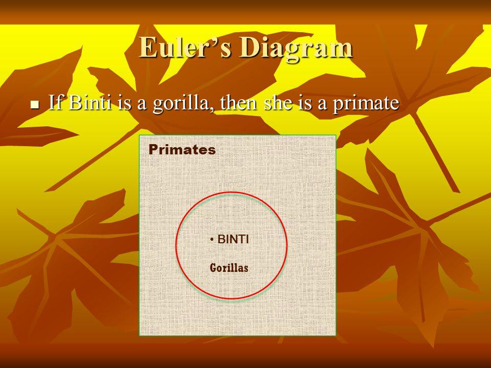 Euler's Diagram If Binti is a gorilla, then she is a primate If Binti is a gorilla, then she is a primate BINTI Gorillas Primates