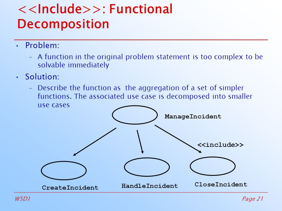 Page 21W5D1 >: Functional Decomposition Problem: –A function in the original problem statement is too complex to be solvable immediately Solution: –Describe the function as the aggregation of a set of simpler functions.