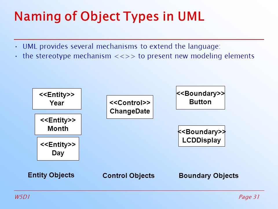 Page 31W5D1 Naming of Object Types in UML UML provides several mechanisms to extend the language: the stereotype mechanism > to present new modeling elements > Year > Month > Day > ChangeDate > Button > LCDDisplay Entity Objects Control ObjectsBoundary Objects