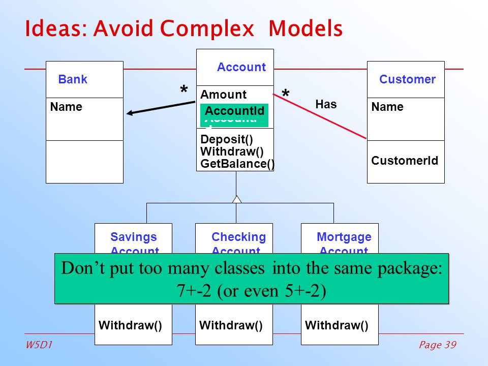 Page 39W5D1 Ideas: Avoid Complex Models Customer Name CustomerId Account Amount Deposit()‏ Withdraw()‏ GetBalance()‏ CustomerId AccountI d Bank Name Has * * Savings Account Withdraw()‏ Checking Account Withdraw()‏ Mortgage Account Withdraw()‏ Don't put too many classes into the same package: 7+-2 (or even 5+-2)‏ Don't put too many classes into the same package: 7+-2 (or even 5+-2)‏
