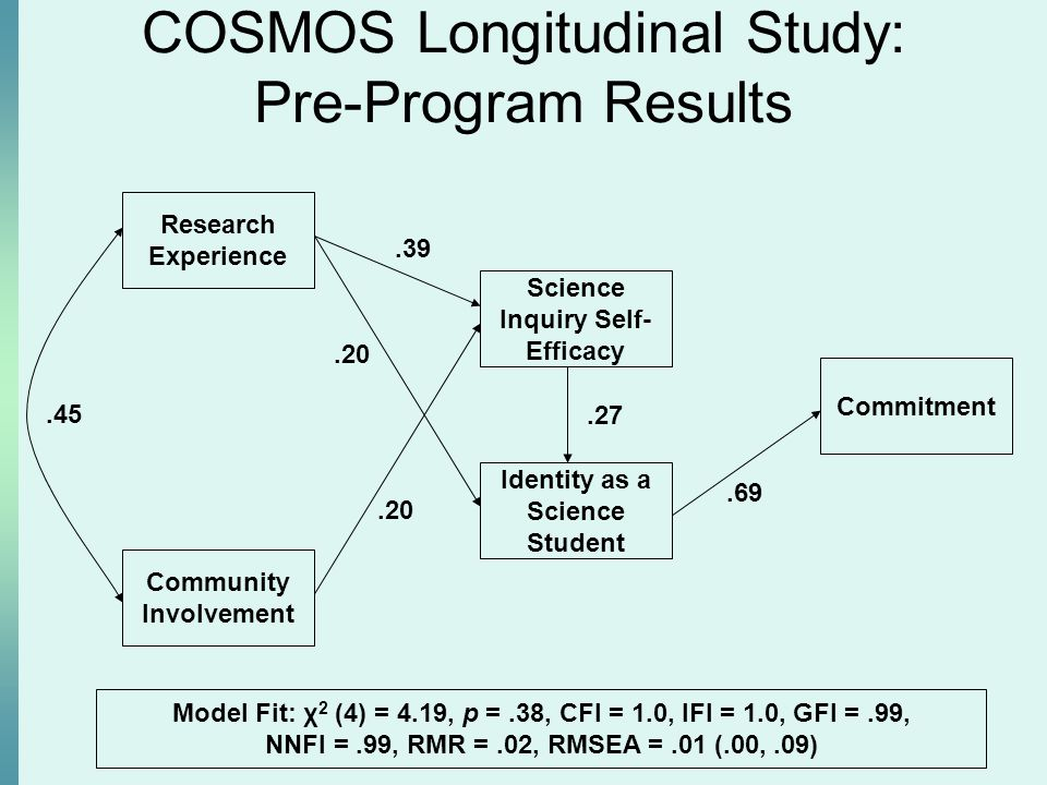 COSMOS Longitudinal Study: Pre-Program Results Community Involvement Identity as a Science Student Science Inquiry Self- Efficacy Research Experience.39.45.20.27 Model Fit: χ 2 (4) = 4.19, p =.38, CFI = 1.0, IFI = 1.0, GFI =.99, NNFI =.99, RMR =.02, RMSEA =.01 (.00,.09) Commitment.69