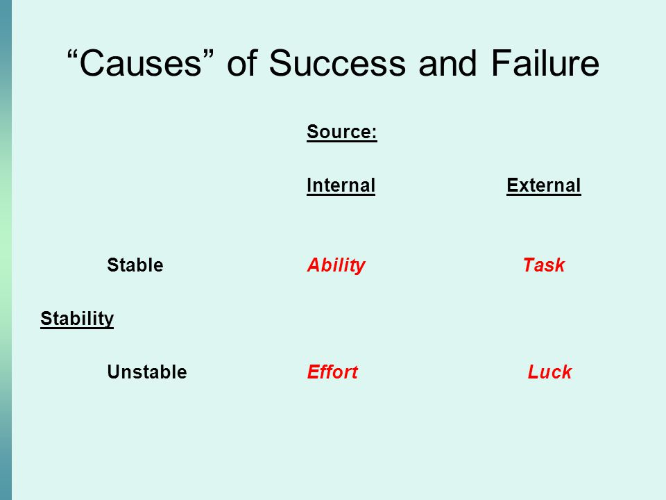 Causes of Success and Failure Source: InternalExternal StableAbility Task Stability UnstableEffort Luck
