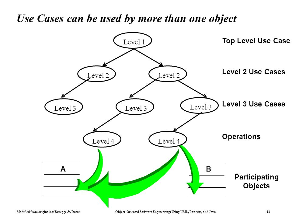 Modified from originals of Bruegge &. Dutoit Object-Oriented Software Engineering: Using UML, Patterns, and Java 22 Use Cases can be used by more than