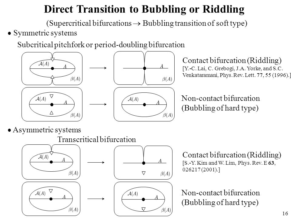 16 Direct Transition to Bubbling or Riddling  Asymmetric systems Transcritical bifurcation Subcritical pitchfork or period-doubling bifurcation Contact bifurcation (Riddling) Non-contact bifurcation (Bubbling of hard type)  Symmetric systems (Supercritical bifurcations  Bubbling transition of soft type) Contact bifurcation (Riddling) Non-contact bifurcation (Bubbling of hard type) [Y.-C.