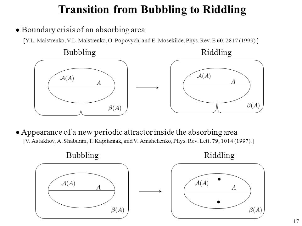 17 Transition from Bubbling to Riddling  Boundary crisis of an absorbing area  Appearance of a new periodic attractor inside the absorbing area BubblingRiddling BubblingRiddling [Y.L.