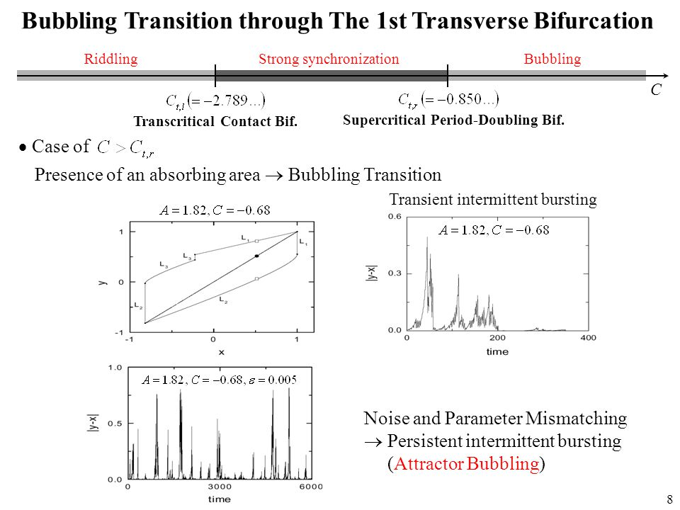 8 Bubbling Transition through The 1st Transverse Bifurcation C Strong synchronizationBubblingRiddling  Case of Presence of an absorbing area  Bubbling Transition Noise and Parameter Mismatching  Persistent intermittent bursting (Attractor Bubbling) Transient intermittent bursting Transcritical Contact Bif.