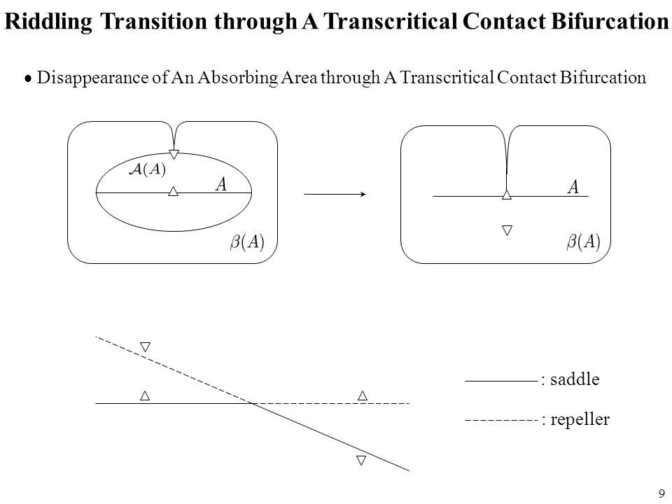10 C Strong synchronizationBubblingRiddling  Case of Transcritical Contact Bif.