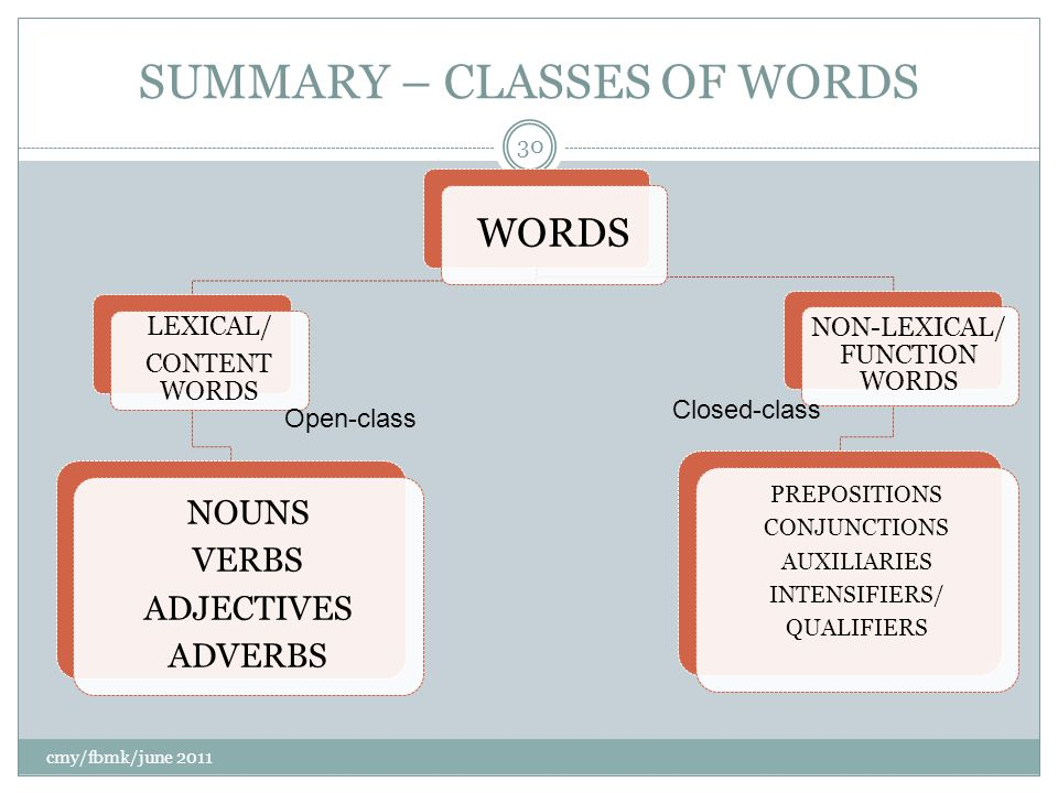 SUMMARY – CLASSES OF WORDS WORDS LEXICAL/ CONTENT WORDS NOUNS VERBS ADJECTIVES ADVERBS NON-LEXICAL/ FUNCTION WORDS PREPOSITIONS CONJUNCTIONS AUXILIARIES INTENSIFIERS/ QUALIFIERS cmy/fbmk/june 2011 30 Open-class Closed-class