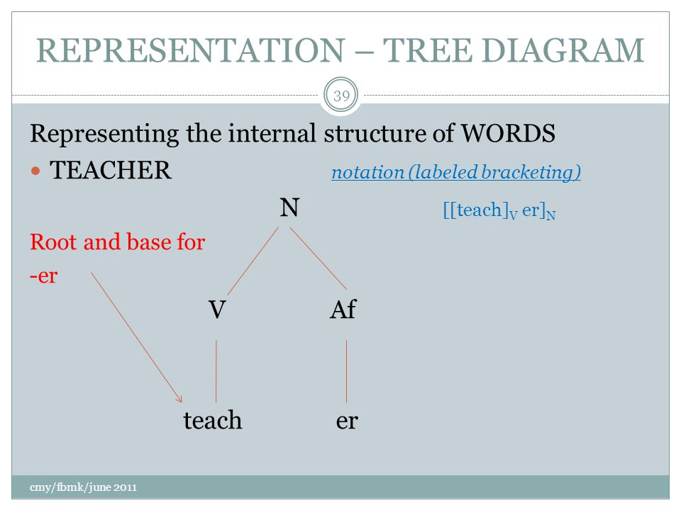 REPRESENTATION – TREE DIAGRAM Representing the internal structure of WORDS TEACHER notation (labeled bracketing) N [[teach] V er] N Root and base for -er V Af teach er cmy/fbmk/june 2011 39