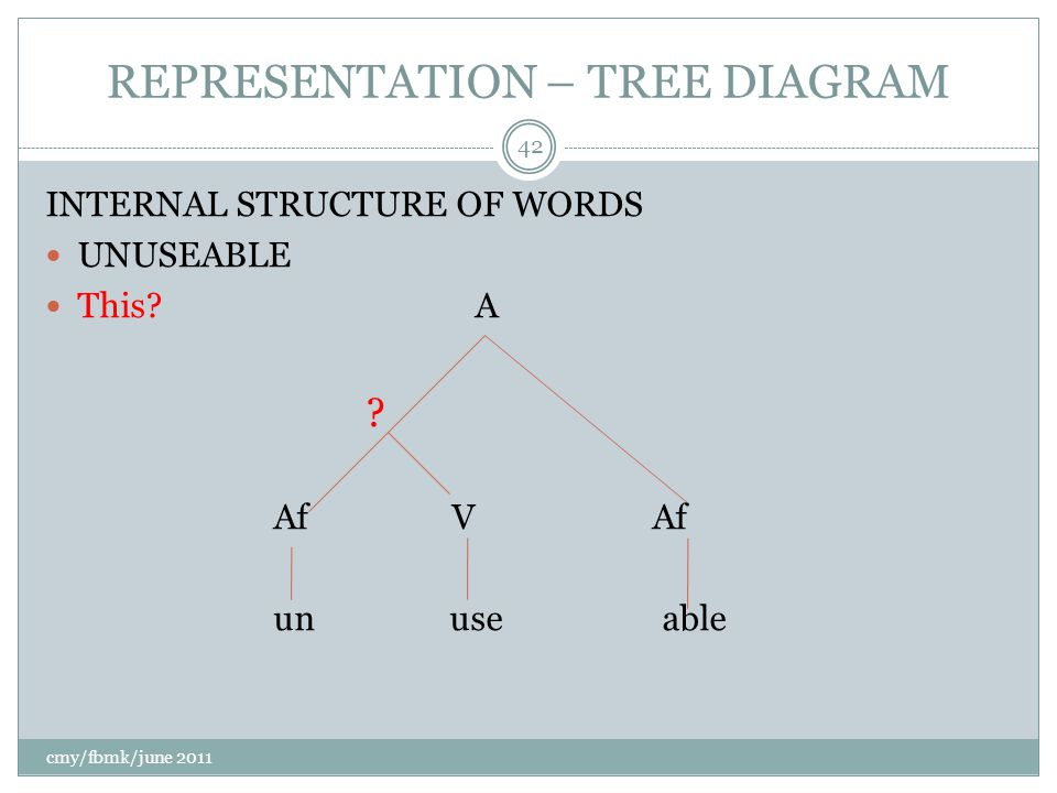 REPRESENTATION – TREE DIAGRAM INTERNAL STRUCTURE OF WORDS UNUSEABLE This.
