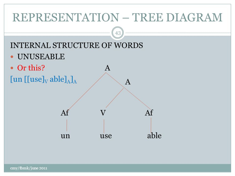 REPRESENTATION – TREE DIAGRAM INTERNAL STRUCTURE OF WORDS UNUSEABLE Or this.