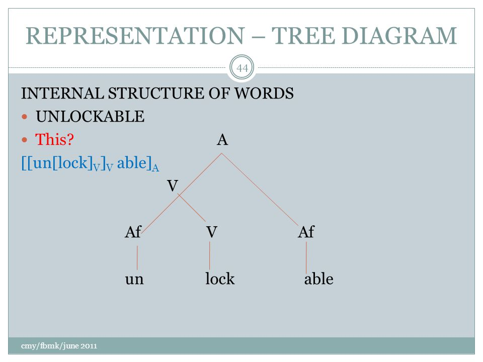 REPRESENTATION – TREE DIAGRAM INTERNAL STRUCTURE OF WORDS UNLOCKABLE This.